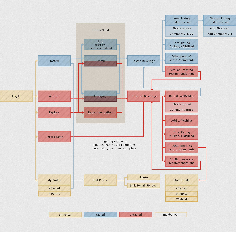 meng-he-shindig-app-user-flow@2x