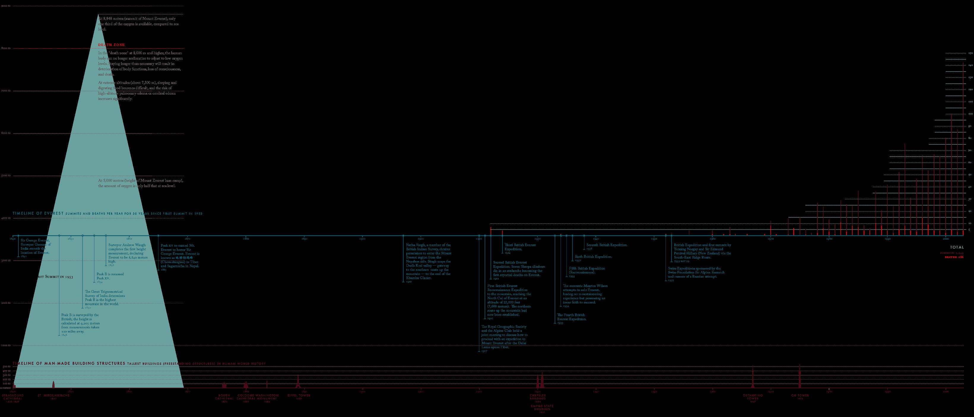 meng-he-everest-partial-timeline2