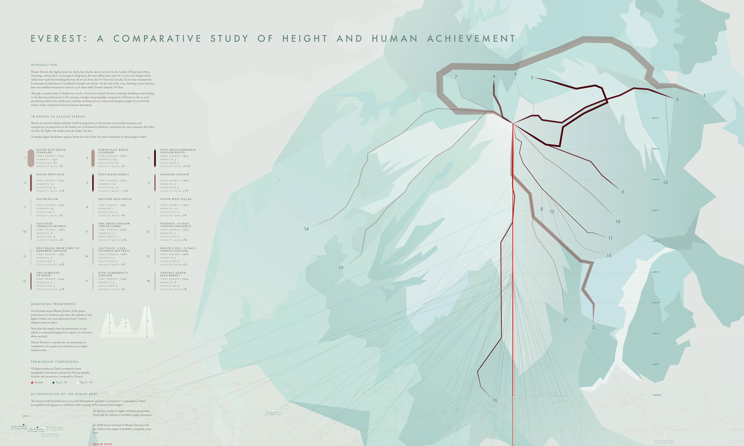 about-cover-everest